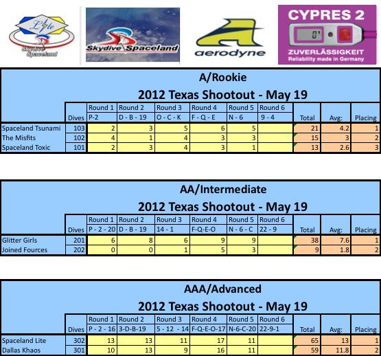 Scores for the 2012 Texas Shootout